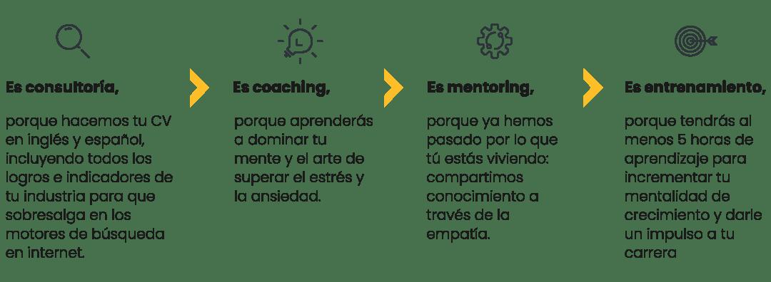 acompañamiento coaching