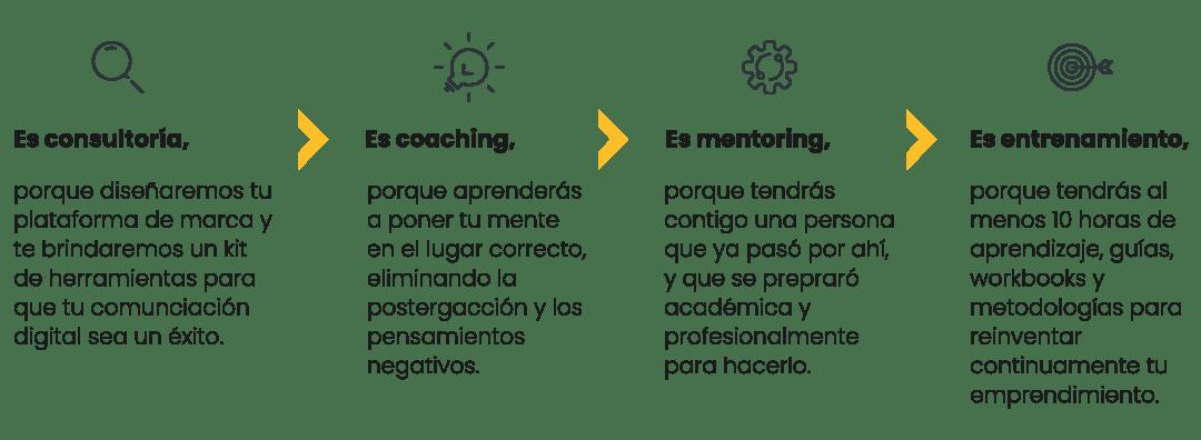 etapas de ejecutivo a emprendedor