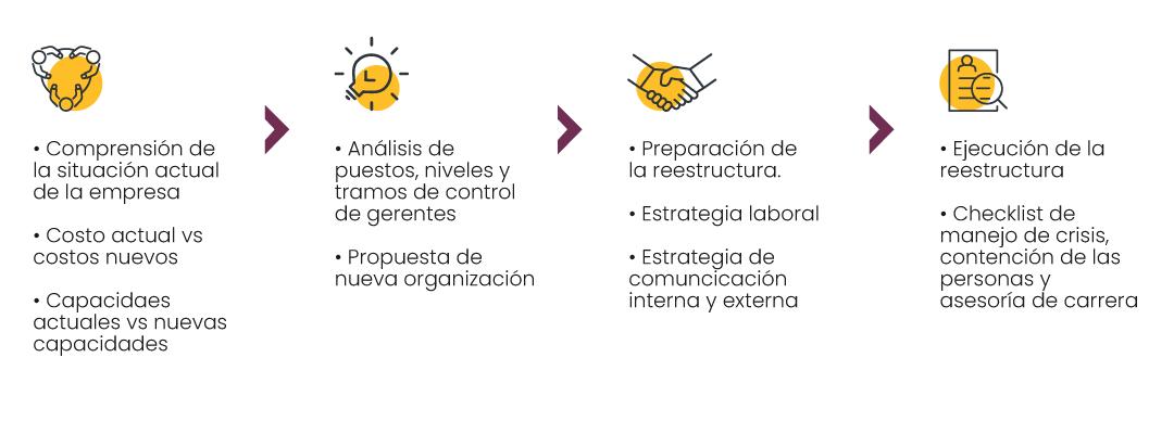Consultoria en reestructura organizacional
